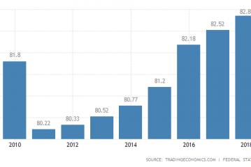 عدد سكانألمانيا بلغ 83 مليون نسمة بسبب الهجرة الوافدة